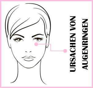 Augenringe reduzieren